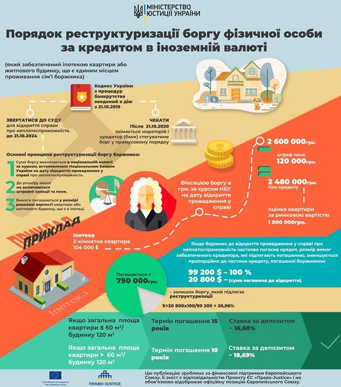 Как объявить себя Банкротом в Украине